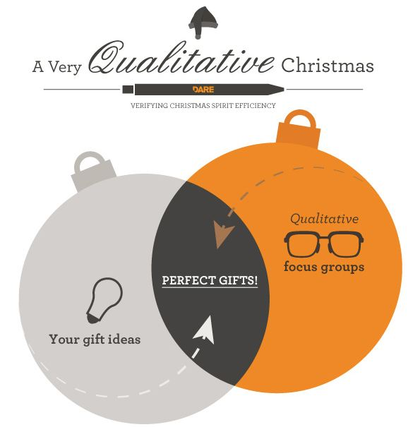 A Very Qualitative Christmas -DARE