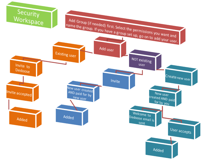 Security Workspace Flow Chart