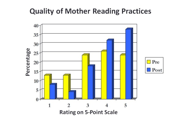 Quality of Mother Reading Graph