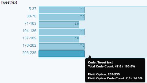 Codes x Descriptor Tweet Performance