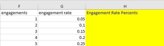 "Column H - ""Engagement Rate Percents"""