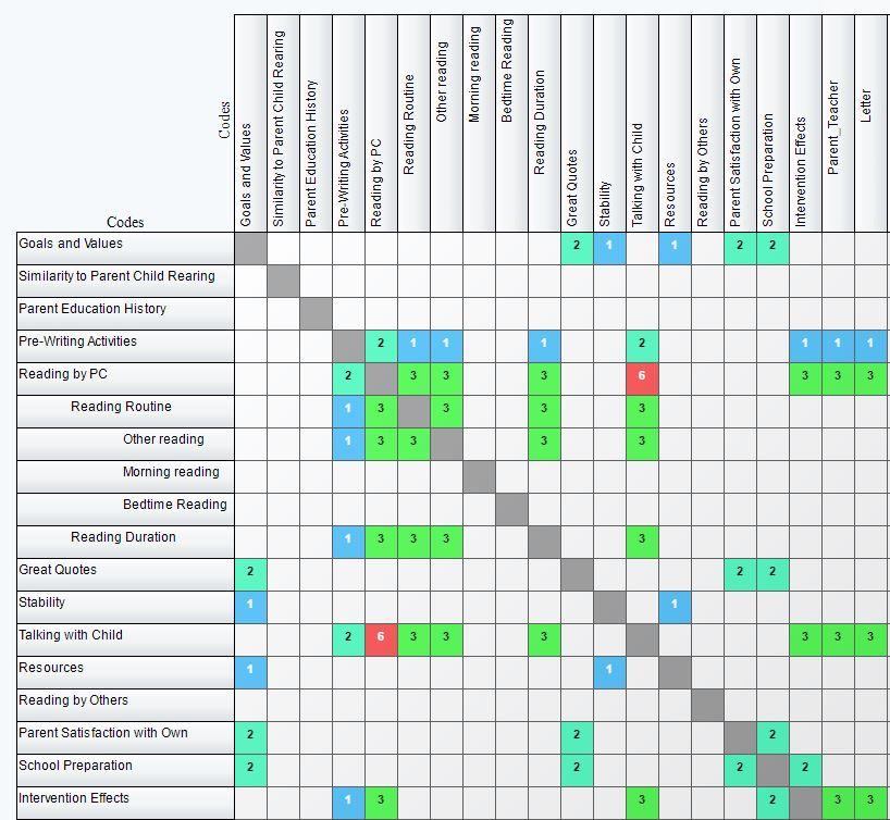 Filtered Data Analysis