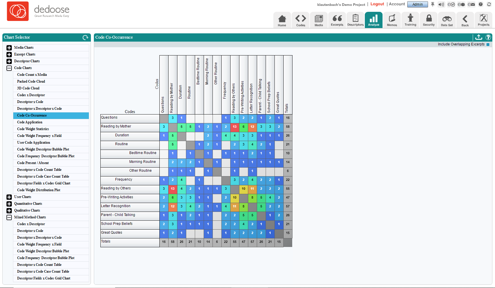 Demo Code Co-Occurrence Chart 1