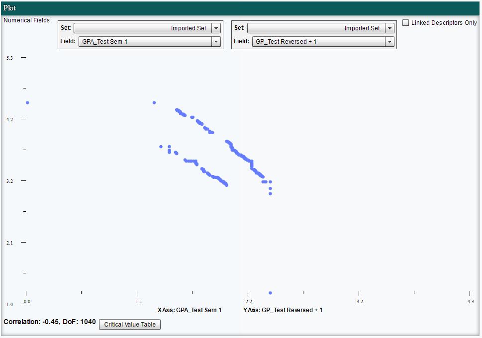 Descriptor Field Correlation